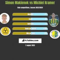Simon Makienok vs Michiel Kramer h2h player stats