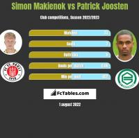 Simon Makienok vs Patrick Joosten h2h player stats