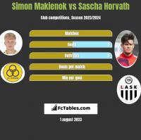 Simon Makienok vs Sascha Horvath h2h player stats
