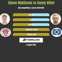 Simon Makienok vs Sonny Kittel h2h player stats