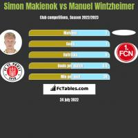 Simon Makienok vs Manuel Wintzheimer h2h player stats