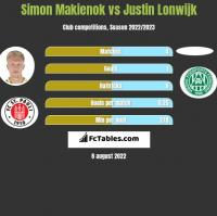 Simon Makienok vs Justin Lonwijk h2h player stats