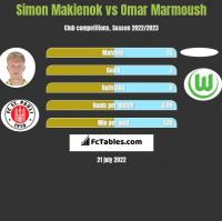 Simon Makienok vs Omar Marmoush h2h player stats