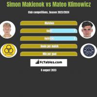Simon Makienok vs Mateo Klimowicz h2h player stats