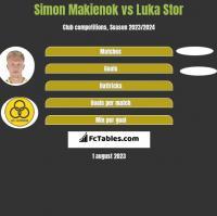 Simon Makienok vs Luka Stor h2h player stats