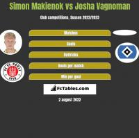 Simon Makienok vs Josha Vagnoman h2h player stats