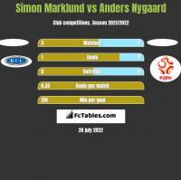 Simon Marklund vs Anders Nygaard h2h player stats