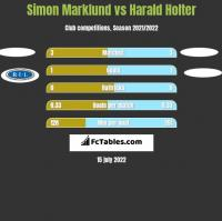 Simon Marklund vs Harald Holter h2h player stats