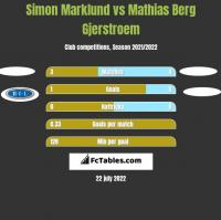 Simon Marklund vs Mathias Berg Gjerstroem h2h player stats
