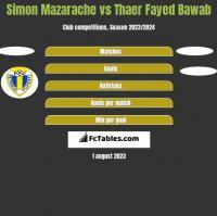 Simon Mazarache vs Thaer Fayed Bawab h2h player stats