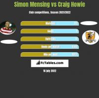Simon Mensing vs Craig Howie h2h player stats