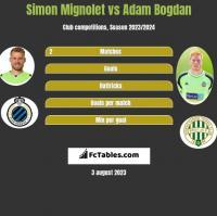 Simon Mignolet vs Adam Bogdan h2h player stats
