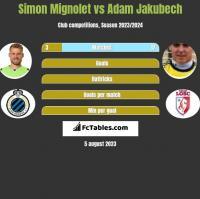 Simon Mignolet vs Adam Jakubech h2h player stats