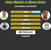 Simon Mignolet vs Alisson Becker h2h player stats