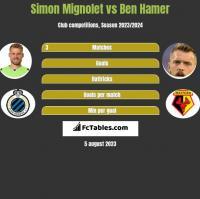 Simon Mignolet vs Ben Hamer h2h player stats