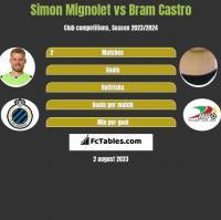 Simon Mignolet vs Bram Castro h2h player stats
