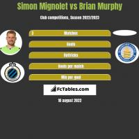 Simon Mignolet vs Brian Murphy h2h player stats