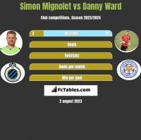Simon Mignolet vs Danny Ward h2h player stats