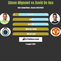 Simon Mignolet vs David De Gea h2h player stats