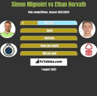 Simon Mignolet vs Ethan Horvath h2h player stats