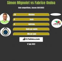Simon Mignolet vs Fabrice Ondoa h2h player stats
