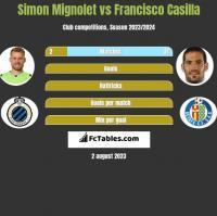 Simon Mignolet vs Francisco Casilla h2h player stats