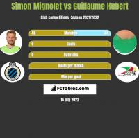 Simon Mignolet vs Guillaume Hubert h2h player stats