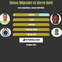 Simon Mignolet vs Herve Koffi h2h player stats