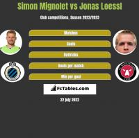 Simon Mignolet vs Jonas Loessl h2h player stats