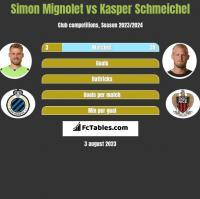 Simon Mignolet vs Kasper Schmeichel h2h player stats