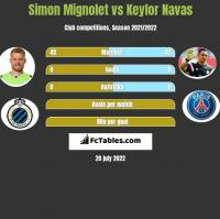 Simon Mignolet vs Keylor Navas h2h player stats