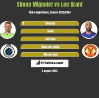 Simon Mignolet vs Lee Grant h2h player stats
