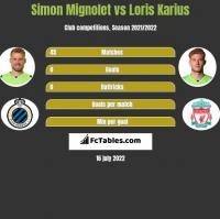 Simon Mignolet vs Loris Karius h2h player stats