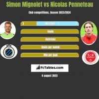 Simon Mignolet vs Nicolas Penneteau h2h player stats