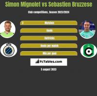Simon Mignolet vs Sebastien Bruzzese h2h player stats
