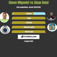 Simon Mignolet vs Sinan Bolat h2h player stats
