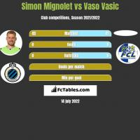 Simon Mignolet vs Vaso Vasic h2h player stats