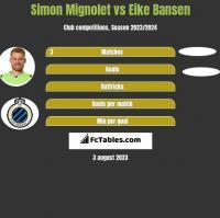 Simon Mignolet vs Eike Bansen h2h player stats