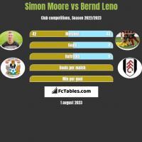 Simon Moore vs Bernd Leno h2h player stats