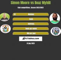 Simon Moore vs Boaz Myhill h2h player stats