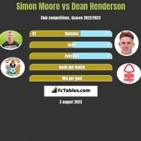 Simon Moore vs Dean Henderson h2h player stats
