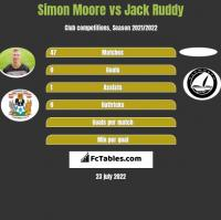 Simon Moore vs Jack Ruddy h2h player stats