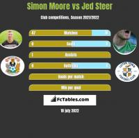 Simon Moore vs Jed Steer h2h player stats