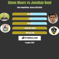 Simon Moore vs Jonathan Bond h2h player stats