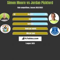 Simon Moore vs Jordan Pickford h2h player stats