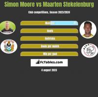 Simon Moore vs Maarten Stekelenburg h2h player stats