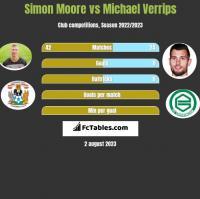 Simon Moore vs Michael Verrips h2h player stats