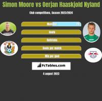 Simon Moore vs Oerjan Haaskjold Nyland h2h player stats