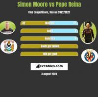 Simon Moore vs Pepe Reina h2h player stats