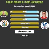 Simon Moore vs Sam Johnstone h2h player stats